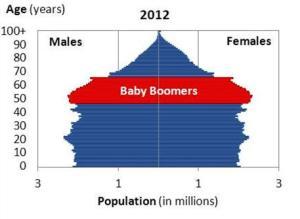 age sex graph
